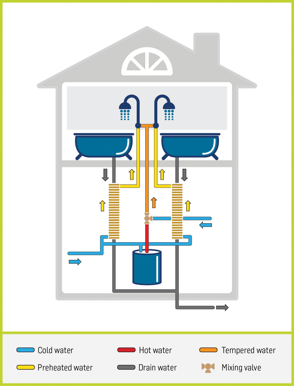 2 showers, 2 stacks, cold water preheat, drain water heat recovery unit, thermodrain, passive heat exchanger