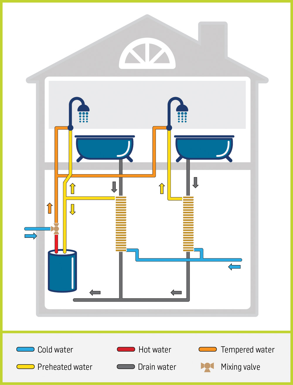2 showers, 2 stacks, hybrid, thermodrain, infographic, drain water heat recovery, heat exchanger