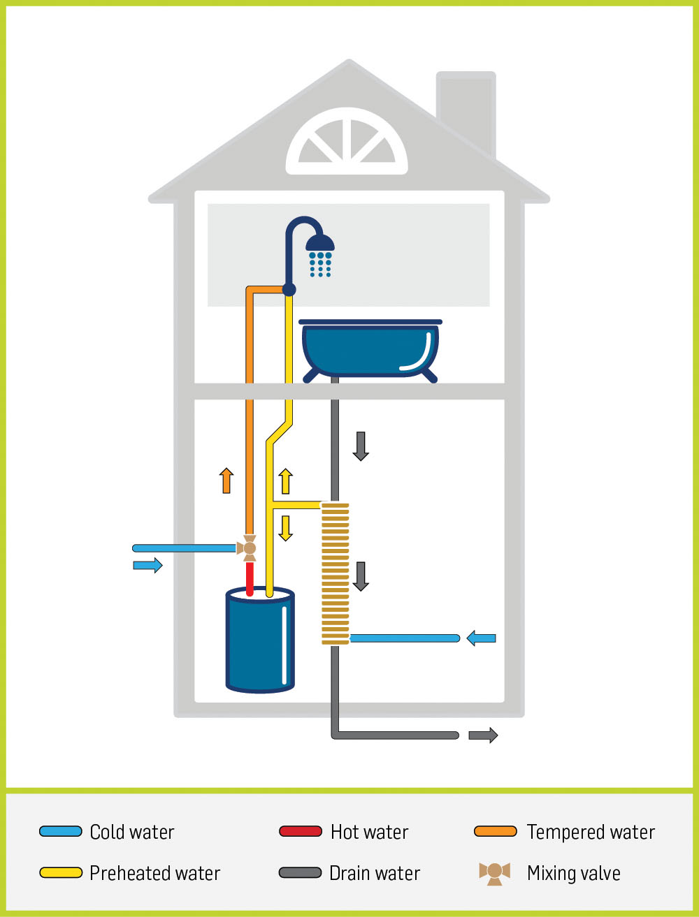 ThermoDrain equal flow