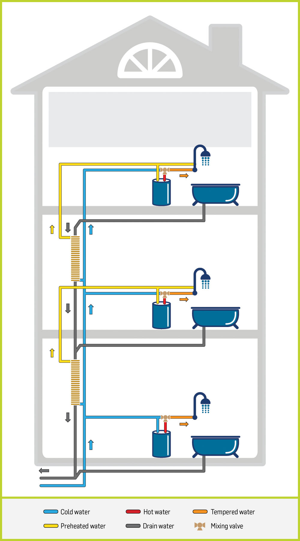 multi level building, infographic, drain water heat recovery, passive heat exchanger, thermodrain